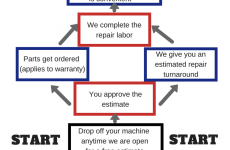 How Does Our Repair Process Work?